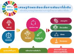 """วีดีทัศน์เพื่อเสริมสร้างความตระหนักรู้เกี่ยวกับเป้าหมายการพัฒนาที่ยั่งยืน (SDGs) """"ร่วมคิด ร่วมทำ ร่วมปรับเปลี่ยน สู่ความยั่งยืนของคนไทยและโลกเรา"""""""